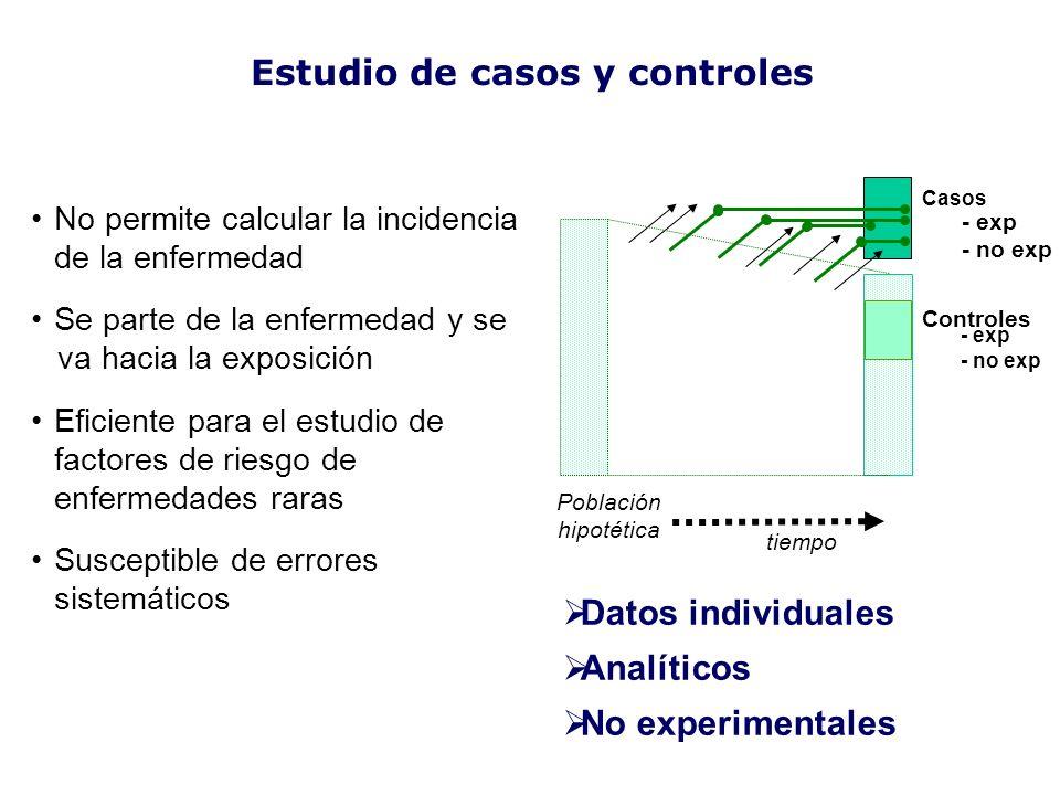 Estudio de casos y controles Casos Controles tiempo Población hipotética - exp - no exp - exp - no exp No permite calcular la incidencia de la enferme