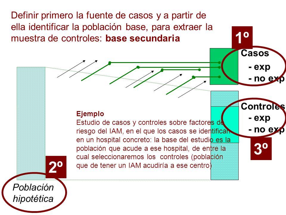 Casos Controles Población hipotética - exp - no exp - exp - no exp 1º2º 3º Definir primero la fuente de casos y a partir de ella identificar la poblac