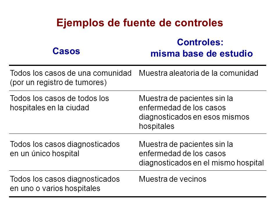 Todos los casos de una comunidad (por un registro de tumores) Muestra aleatoria de la comunidad Todos los casos de todos los hospitales en la ciudad M