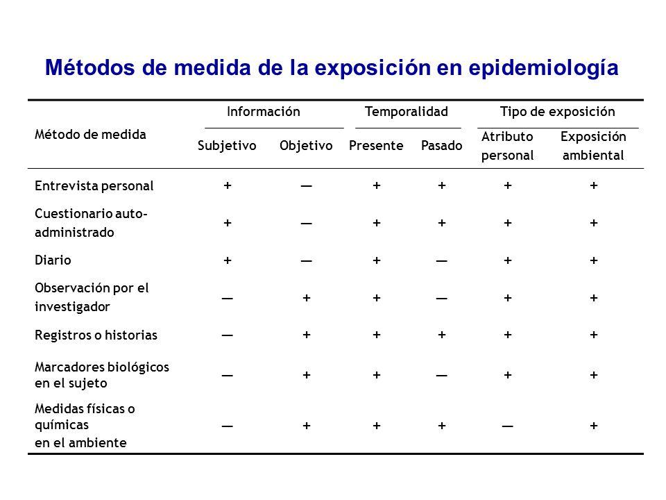 Método de medida InformaciónTemporalidadTipo de exposición SubjetivoObjetivoPresentePasado Atributo personal Exposición ambiental Entrevista personal