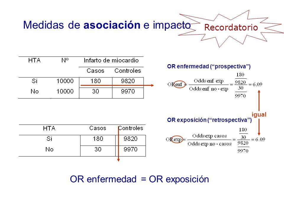 OR enfermedad = OR exposición igual OR enfermedad (prospectiva) OR exposición (retrospectiva) Medidas de asociación e impacto