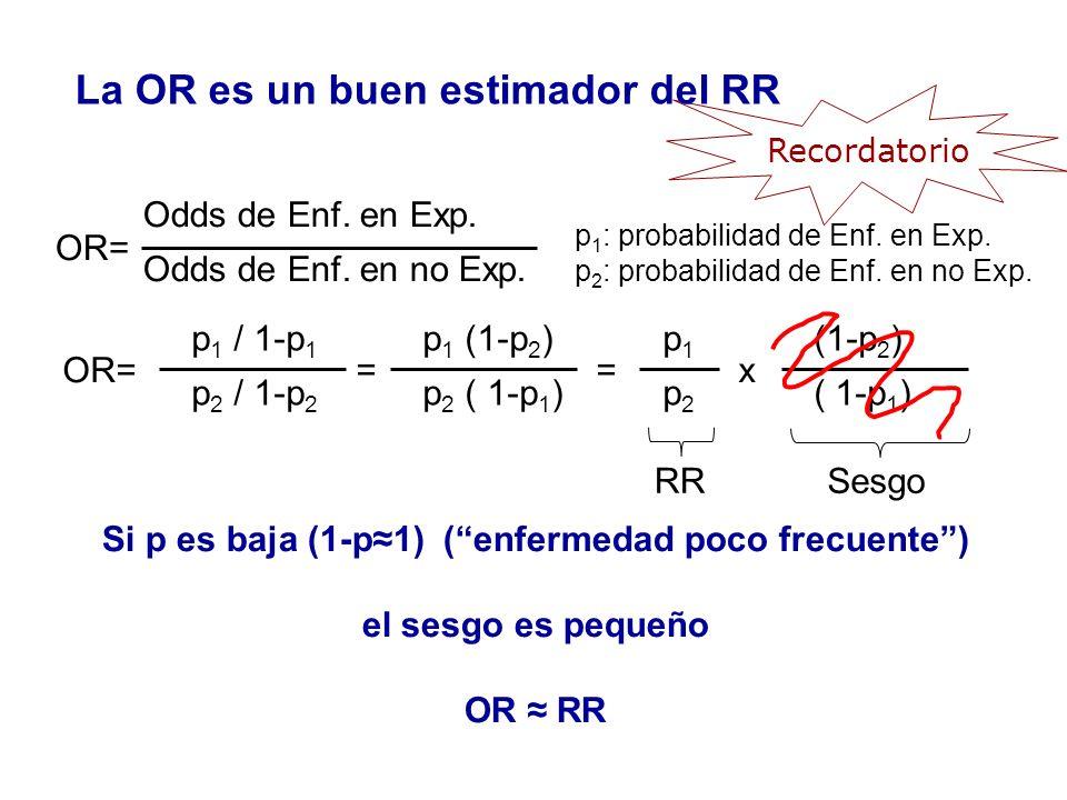 Recordatorio Odds de Enf. en Exp. Odds de Enf. en no Exp. OR= p 1 / 1-p 1 p 2 / 1-p 2 OR== p 1 (1-p 2 ) p 2 ( 1-p 1 ) = p1p2p1p2 x (1-p 2 ) ( 1-p 1 )