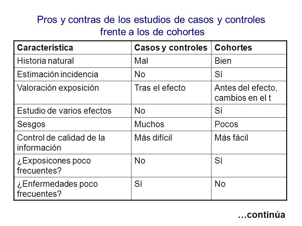 Pros y contras de los estudios de casos y controles frente a los de cohortes CaracterísticaCasos y controlesCohortes Historia naturalMalBien Estimació