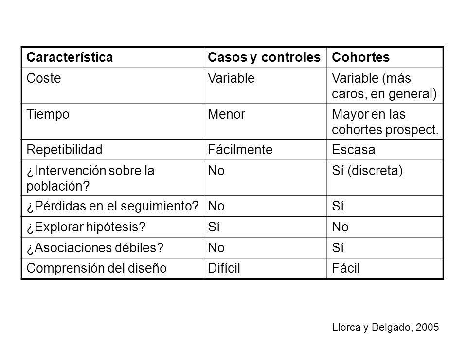 CaracterísticaCasos y controlesCohortes CosteVariableVariable (más caros, en general) TiempoMenorMayor en las cohortes prospect. RepetibilidadFácilmen
