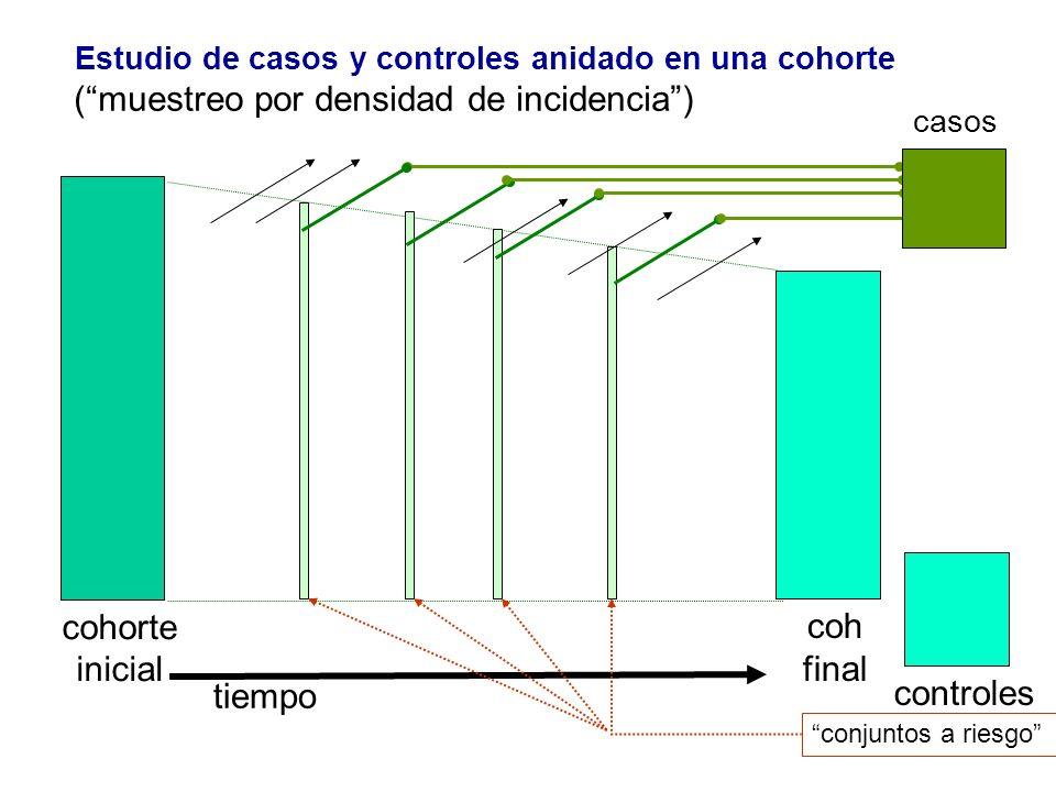 coh final cohorte inicial tiempo (muestreo por densidad de incidencia) Estudio de casos y controles anidado en una cohorte casos conjuntos a riesgo co