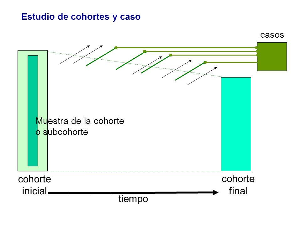 tiempo cohorte final cohorte inicial Estudio de cohortes y caso casos Muestra de la cohorte o subcohorte