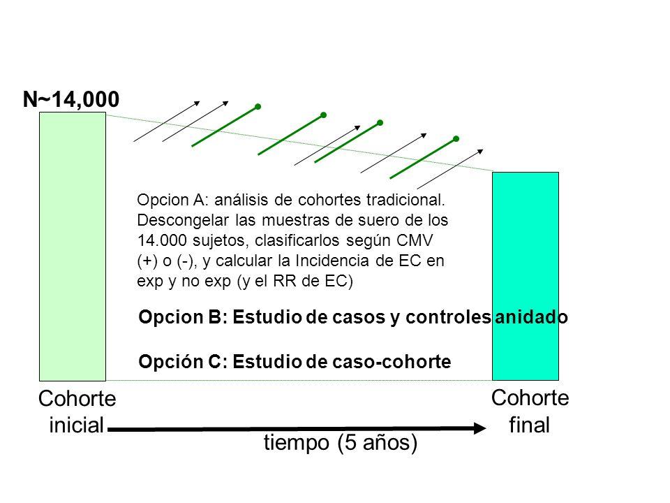 tiempo (5 años) Cohorte final Cohorte inicial N~14,000 Opcion A: análisis de cohortes tradicional. Descongelar las muestras de suero de los 14.000 suj