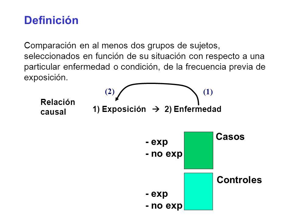 Definición Comparación en al menos dos grupos de sujetos, seleccionados en función de su situación con respecto a una particular enfermedad o condició