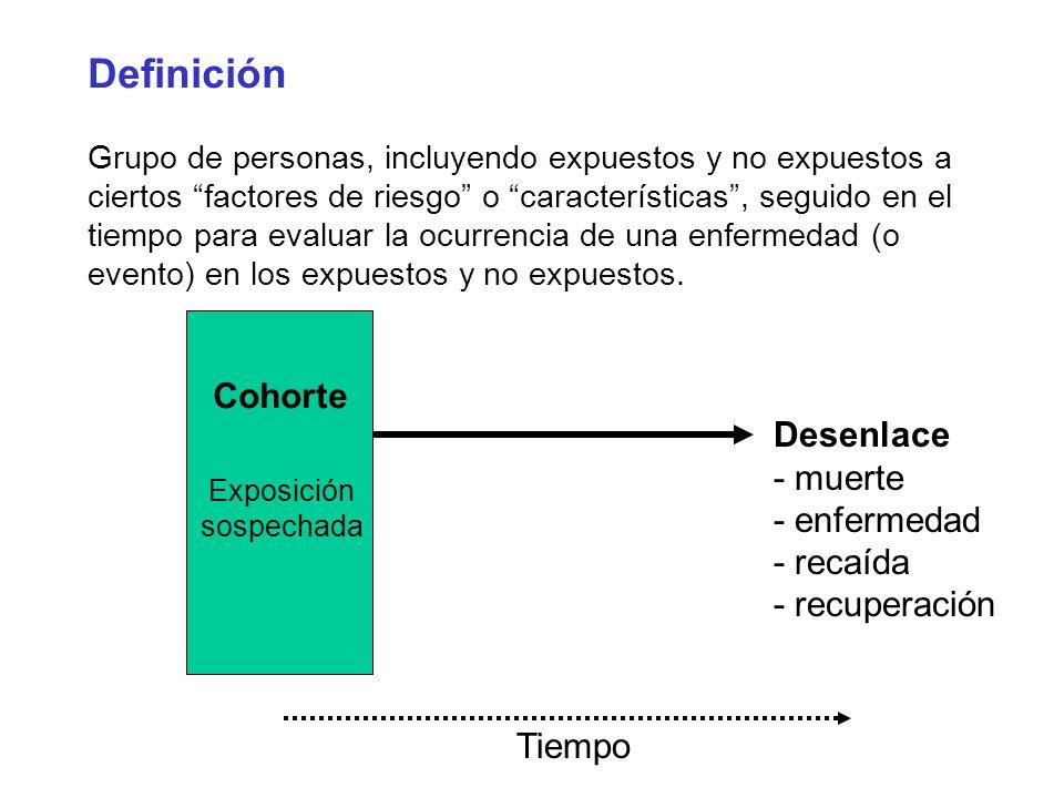 Seguimiento Tiempo de inducción o latencia Enferm.