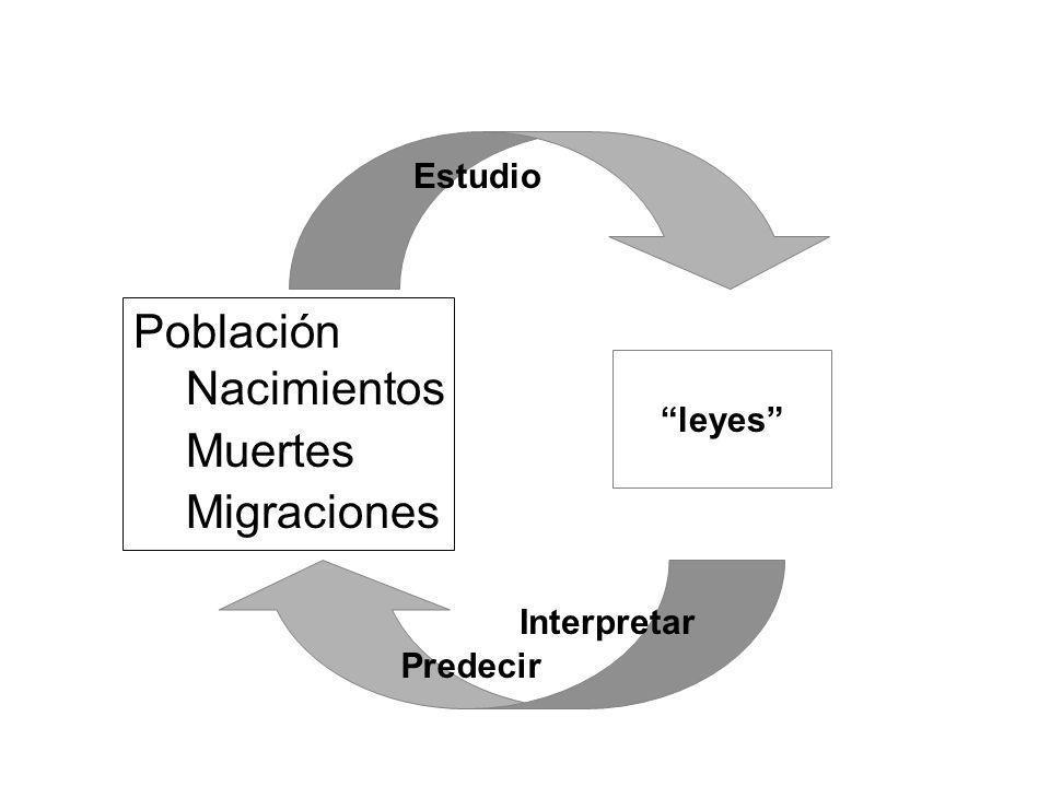 Población Nacimientos Muertes Migraciones Estudio leyes Predecir Interpretar