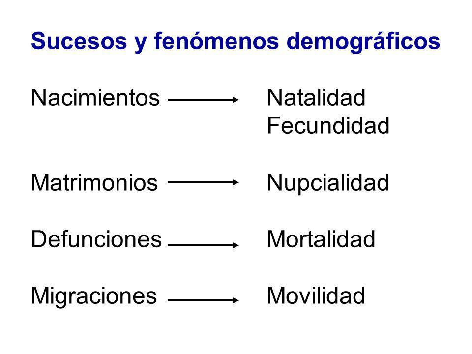 Sucesos y fenómenos demográficos NacimientosNatalidad Fecundidad MatrimoniosNupcialidad DefuncionesMortalidad MigracionesMovilidad