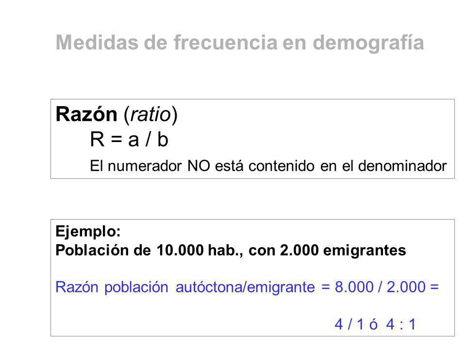 Medidas de frecuencia en demografía Razón (ratio) R = a / b El numerador NO está contenido en el denominador Ejemplo: Población de 10.000 hab., con 2.