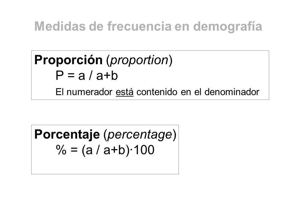 Porcentaje (percentage) % = (a / a+b)·100 Proporción (proportion) P = a / a+b El numerador está contenido en el denominador Medidas de frecuencia en d