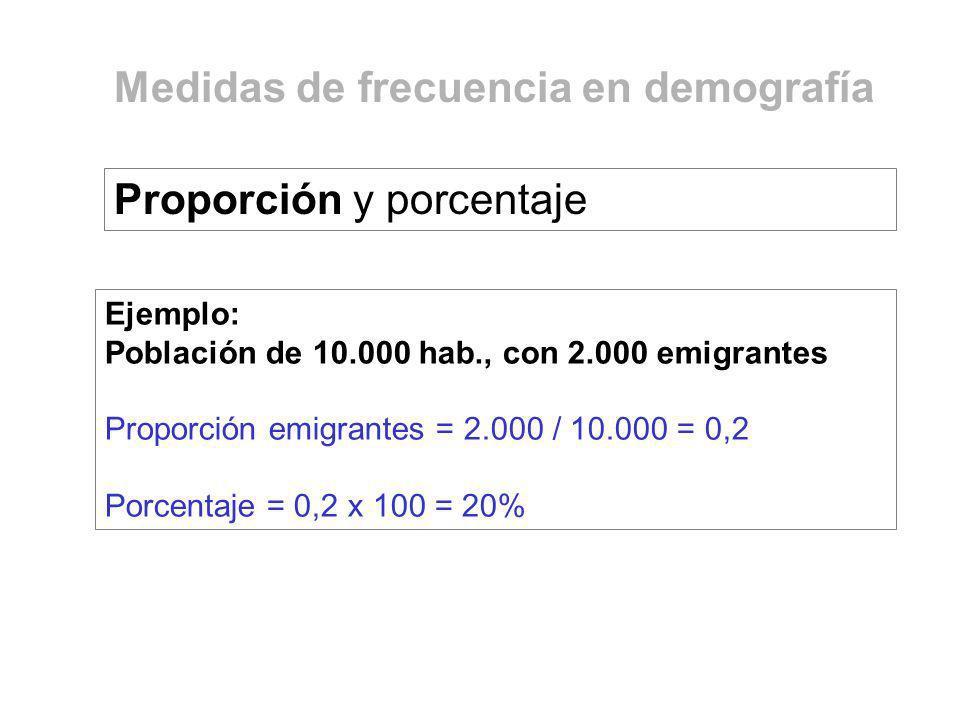 Medidas de frecuencia en demografía Ejemplo: Población de 10.000 hab., con 2.000 emigrantes Proporción emigrantes = 2.000 / 10.000 = 0,2 Porcentaje =