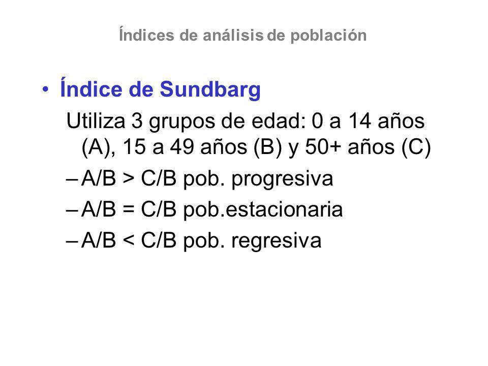 Índice de Sundbarg Utiliza 3 grupos de edad: 0 a 14 años (A), 15 a 49 años (B) y 50+ años (C) –A/B > C/B pob. progresiva –A/B = C/B pob.estacionaria –