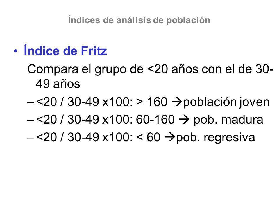 Índice de Fritz Compara el grupo de <20 años con el de 30- 49 años – 160 población joven –<20 / 30-49 x100: 60-160 pob. madura –<20 / 30-49 x100: < 60