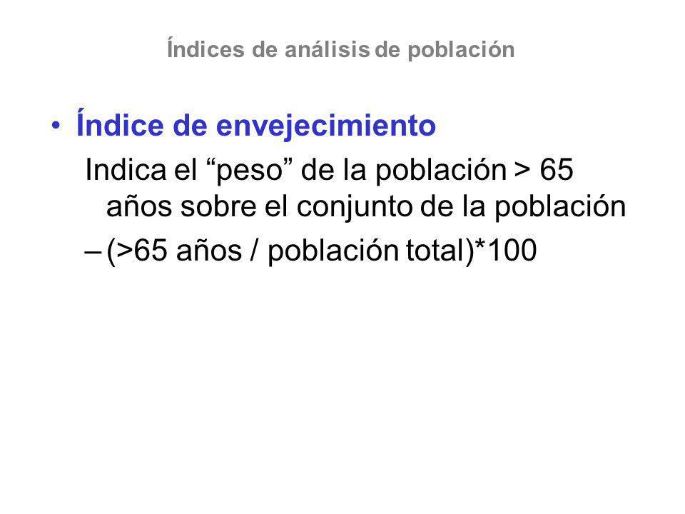 Índice de envejecimiento Indica el peso de la población > 65 años sobre el conjunto de la población –(>65 años / población total)*100 Índices de análi