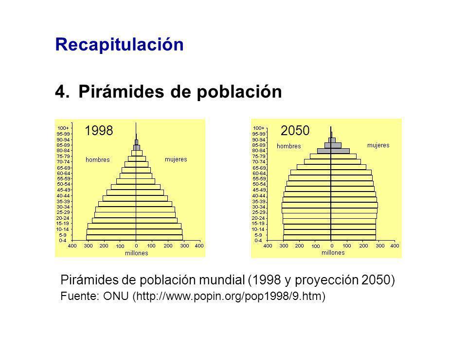 Recapitulación 4.Pirámides de población Pirámides de población mundial (1998 y proyección 2050) Fuente: ONU (http://www.popin.org/pop1998/9.htm) 19982