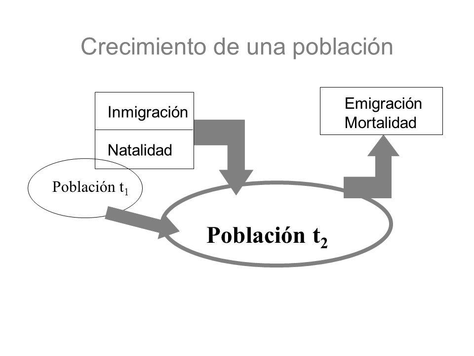 Crecimiento de una población Población t 2 Población t 1 Emigración Mortalidad Inmigración Natalidad