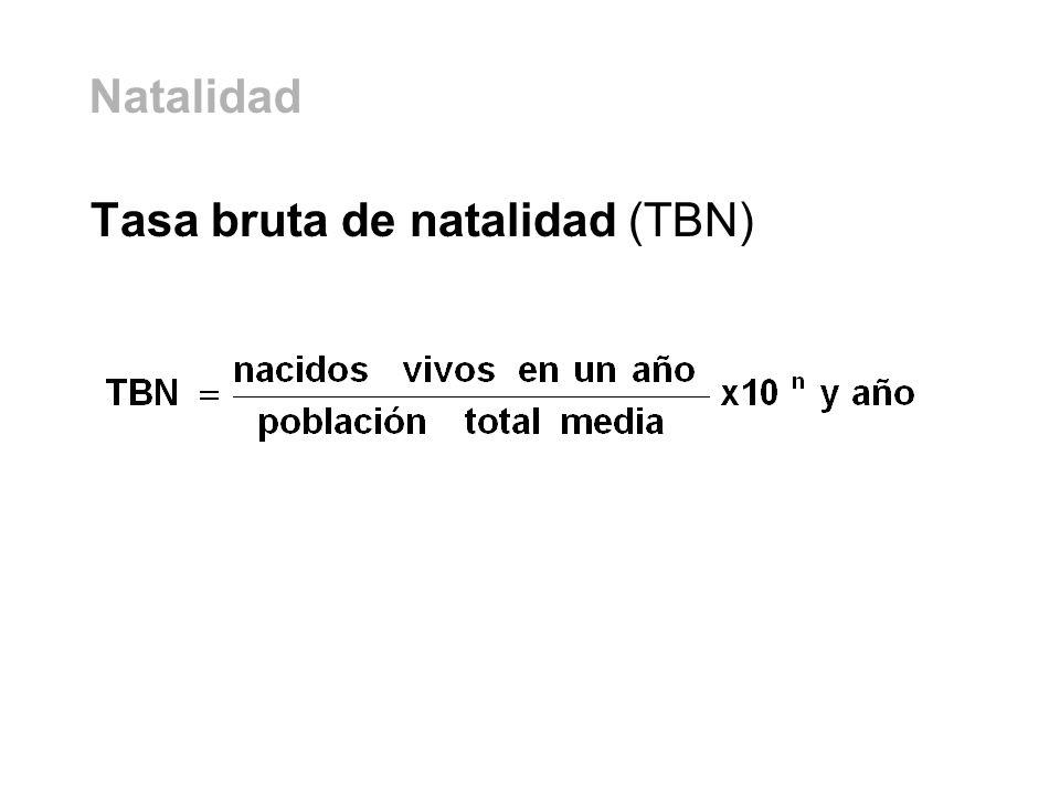 Tasa bruta de natalidad (TBN) Natalidad