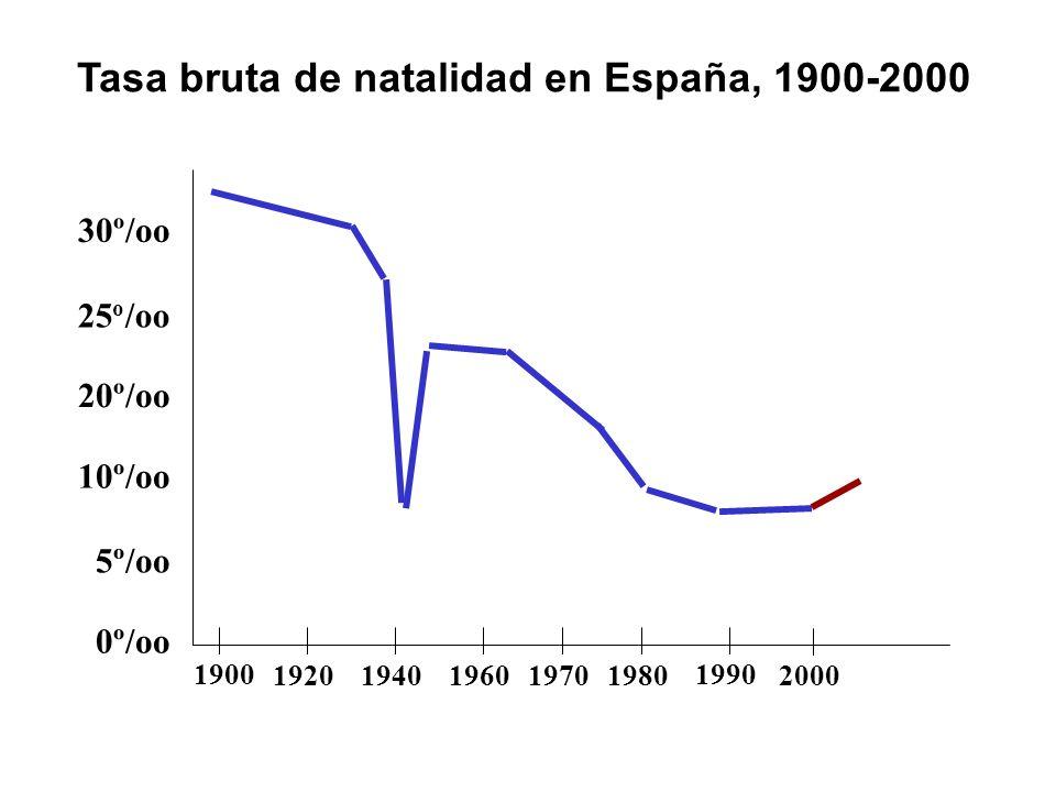 Tasa bruta de natalidad en España, 1900-2000 25 o /oo 1900 10º/oo 1990 19201940196019701980 0º/oo 5º/oo 20º/oo 30º/oo 2000
