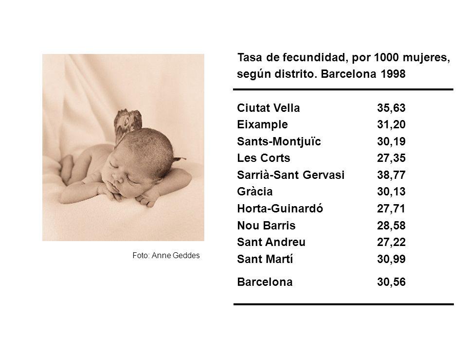 Tasa de fecundidad, por 1000 mujeres, según distrito. Barcelona 1998 Ciutat Vella35,63 Eixample31,20 Sants-Montjuïc30,19 Les Corts27,35 Sarrià-Sant Ge