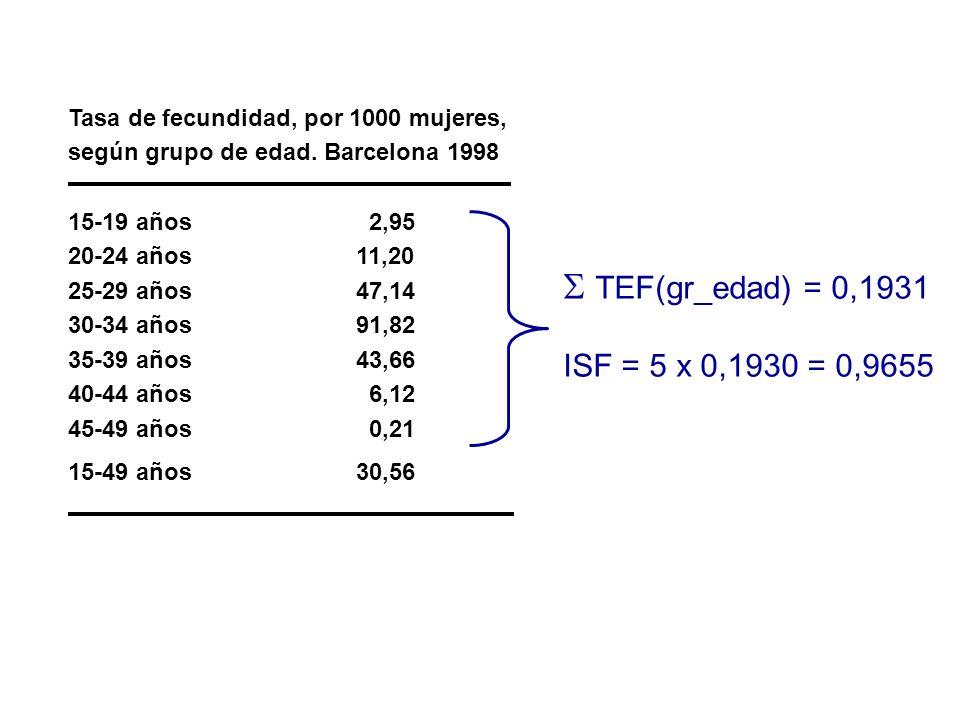 Tasa de fecundidad, por 1000 mujeres, según grupo de edad. Barcelona 1998 15-19 años 2,95 20-24 años 11,20 25-29 años 47,14 30-34 años 91,82 35-39 año