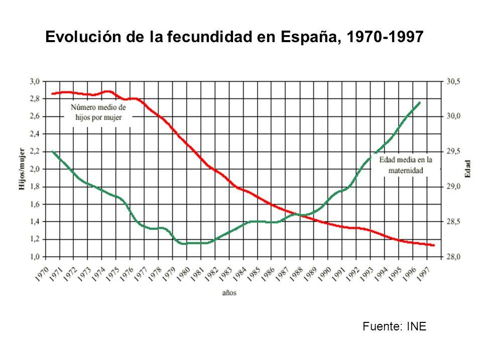 Evolución de la fecundidad en España, 1970-1997 Fuente: INE