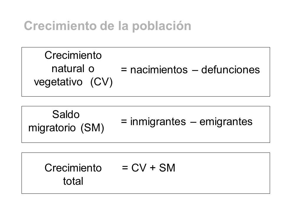 Saldo migratorio (SM) = inmigrantes – emigrantes Crecimiento natural o vegetativo (CV) = nacimientos – defunciones Crecimiento total = CV + SM Crecimi