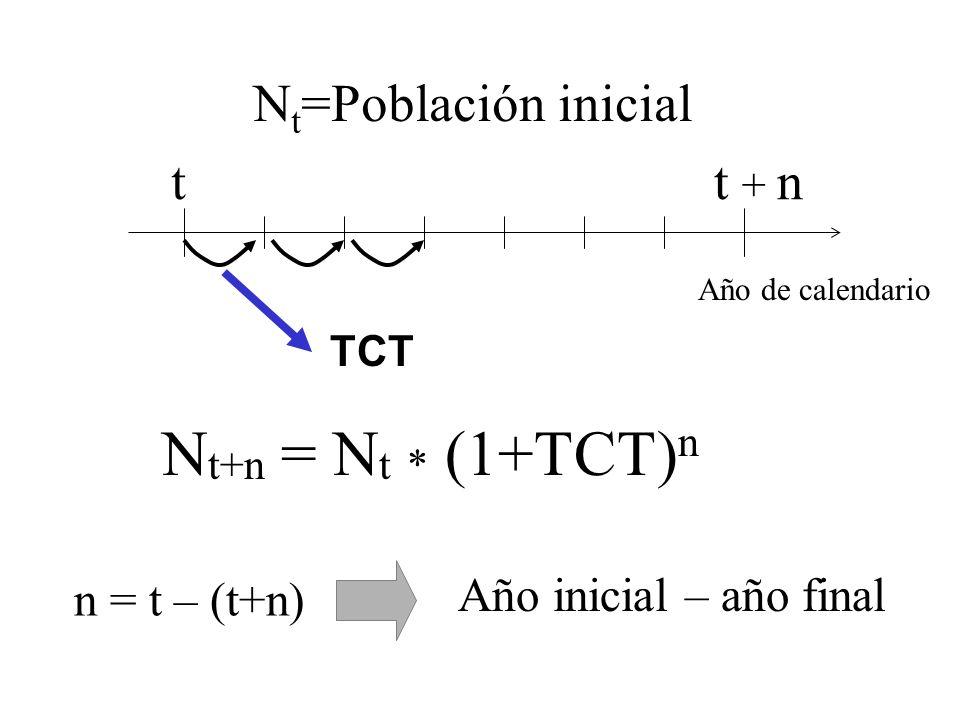 Año de calendario tt + n TCT N t =Población inicial N t+n = N t * (1+TCT) n n = t – (t+n) Año inicial – año final