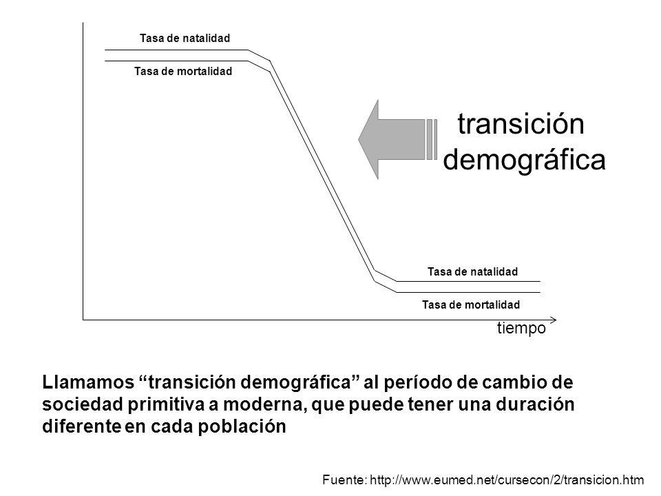 tiempo Tasa de natalidad Tasa de mortalidad Tasa de natalidad Tasa de mortalidad Llamamos transición demográfica al período de cambio de sociedad prim