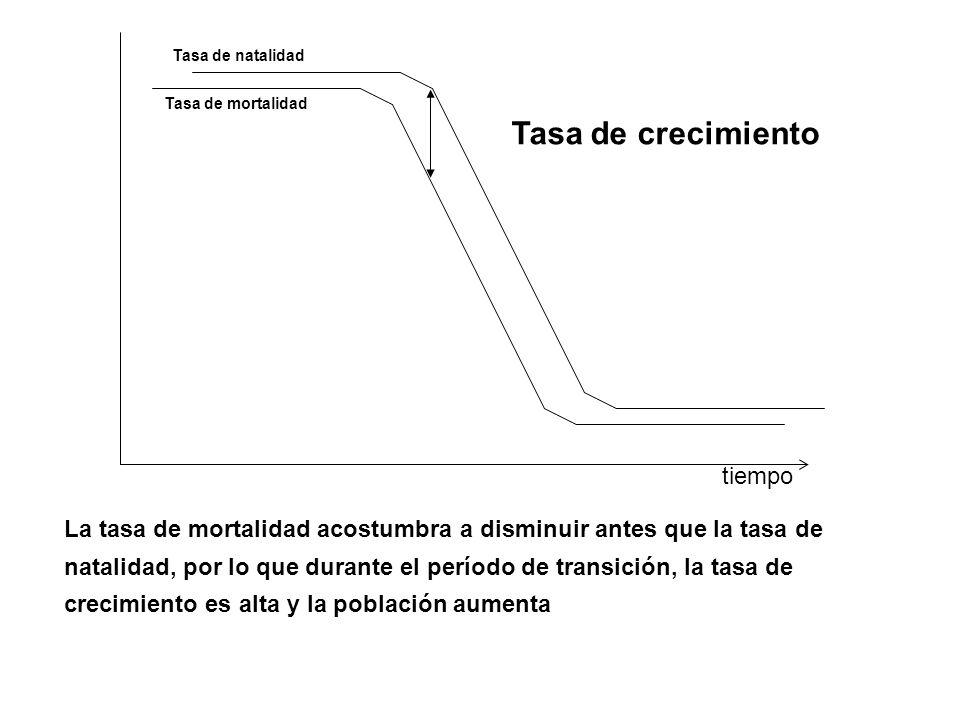 tiempo La tasa de mortalidad acostumbra a disminuir antes que la tasa de natalidad, por lo que durante el período de transición, la tasa de crecimient