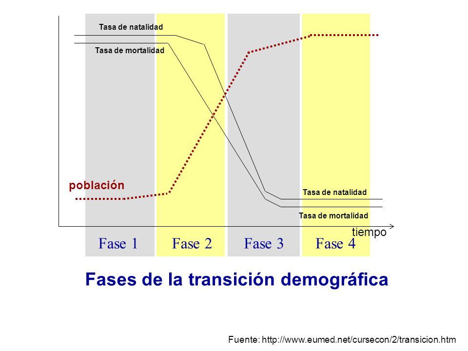 Fase 2Fase 3Fase 4Fase 1 tiempo Tasa de mortalidad Tasa de natalidad Tasa de mortalidad Fuente: http://www.eumed.net/cursecon/2/transicion.htm poblaci