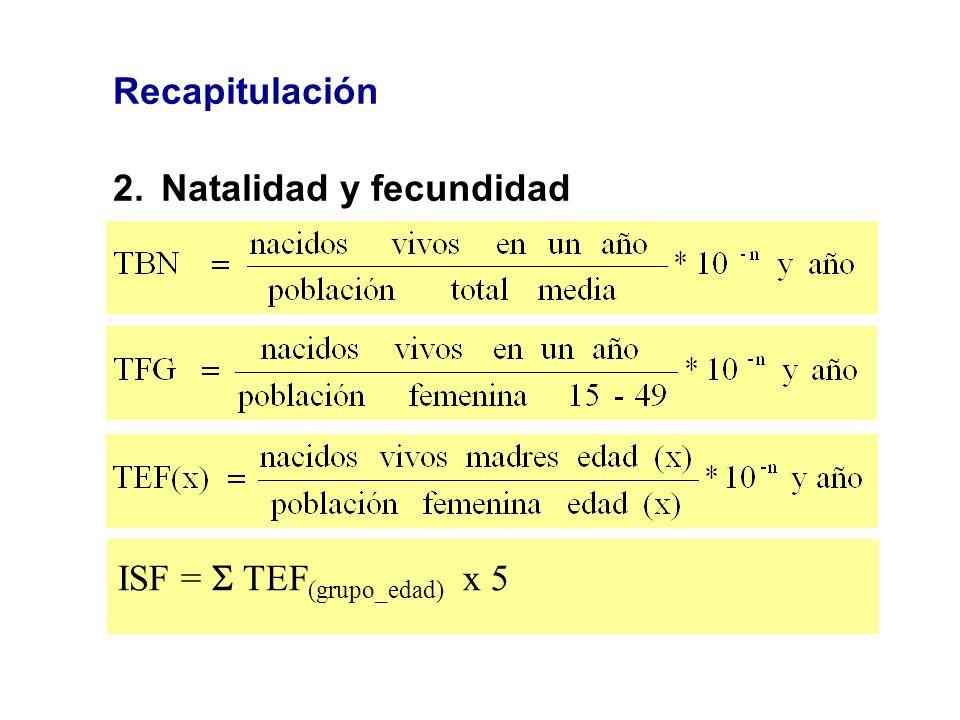 Recapitulación 2.Natalidad y fecundidad ISF = TEF (grupo_edad) x 5
