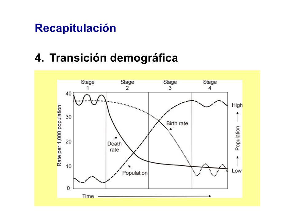 Recapitulación 4.Transición demográfica