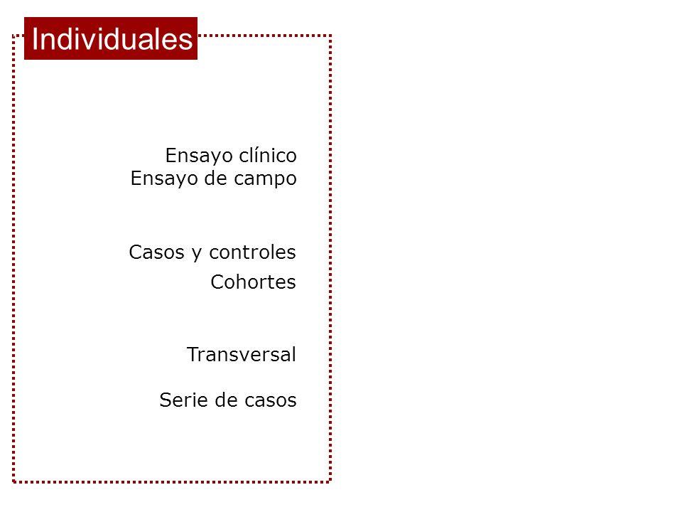 Serie de casos Transversal Cohortes Casos y controles Individuales Ensayo clínico Ensayo de campo