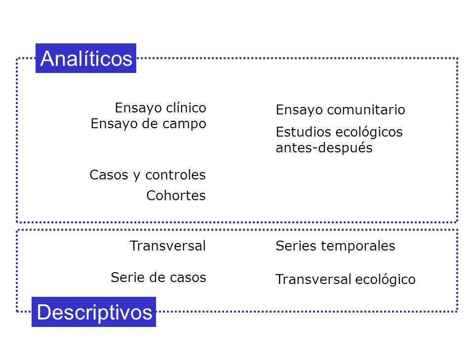 Serie de casos Transversal Cohortes Casos y controles Descriptivos Analíticos Ensayo comunitario Estudios ecológicos antes-después Transversal ecológi
