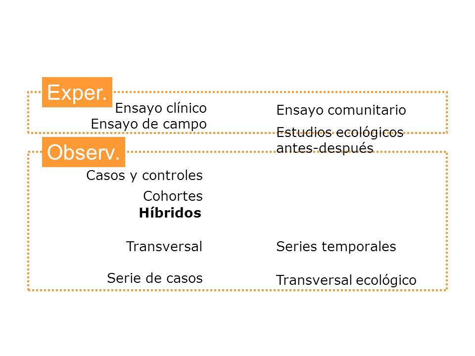 Serie de casos Transversal Cohortes Casos y controles Observ. Exper. Ensayo comunitario Estudios ecológicos antes-después Transversal ecológico Series