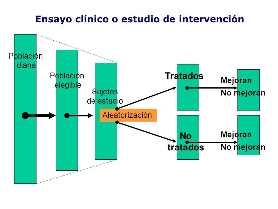 Ensayo clínico o estudio de intervención Tratados No tratados Sujetos de estudio Aleatorización Mejoran No mejoran Mejoran No mejoran Población diana