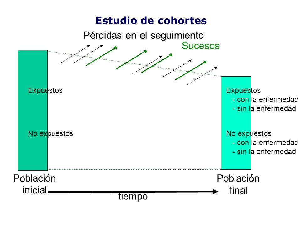tiempo Población inicial Población final Sucesos Pérdidas en el seguimiento Estudio de cohortes Expuestos - con la enfermedad - sin la enfermedad No e