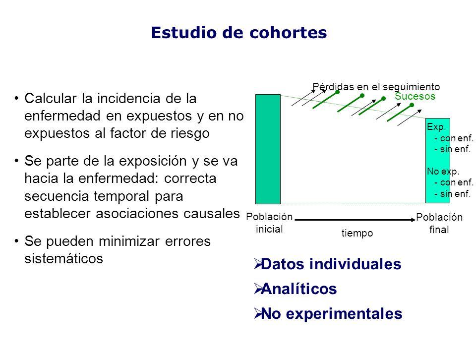 Estudio de cohortes tiempo Población inicial Población final Sucesos Pérdidas en el seguimiento Calcular la incidencia de la enfermedad en expuestos y