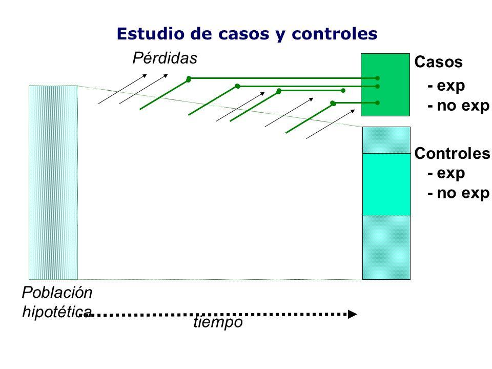 Casos Controles tiempo Población hipotética Pérdidas Estudio de casos y controles - exp - no exp - exp - no exp