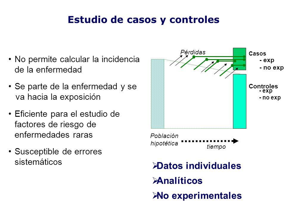 Estudio de casos y controles Casos Controles tiempo Población hipotética Pérdidas - exp - no exp - exp - no exp No permite calcular la incidencia de l