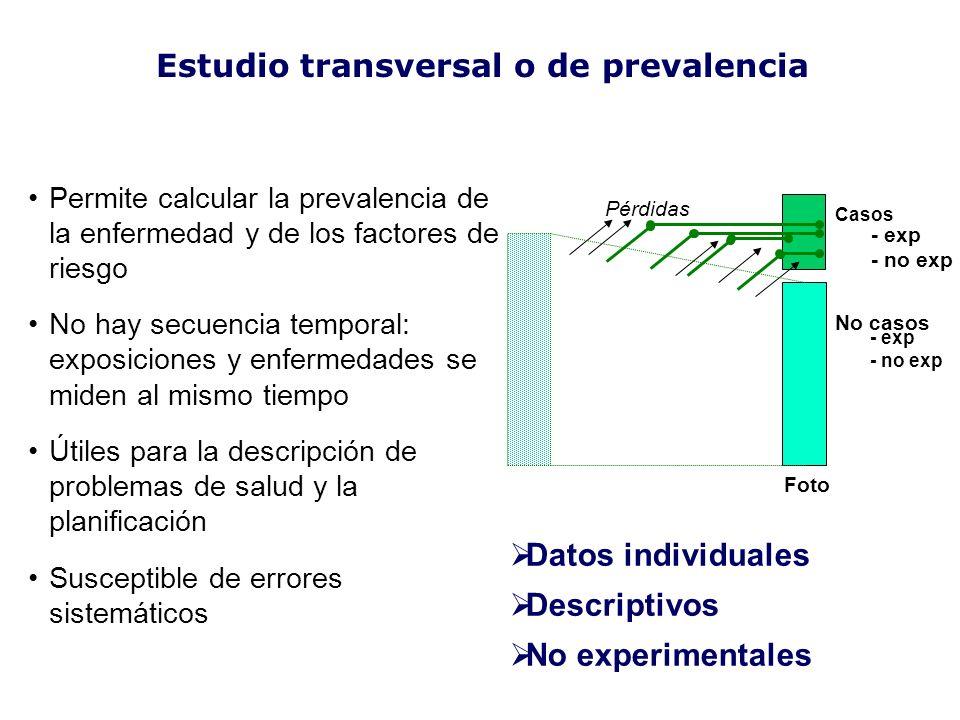 Casos No casos Pérdidas - exp - no exp - exp - no exp Permite calcular la prevalencia de la enfermedad y de los factores de riesgo No hay secuencia te