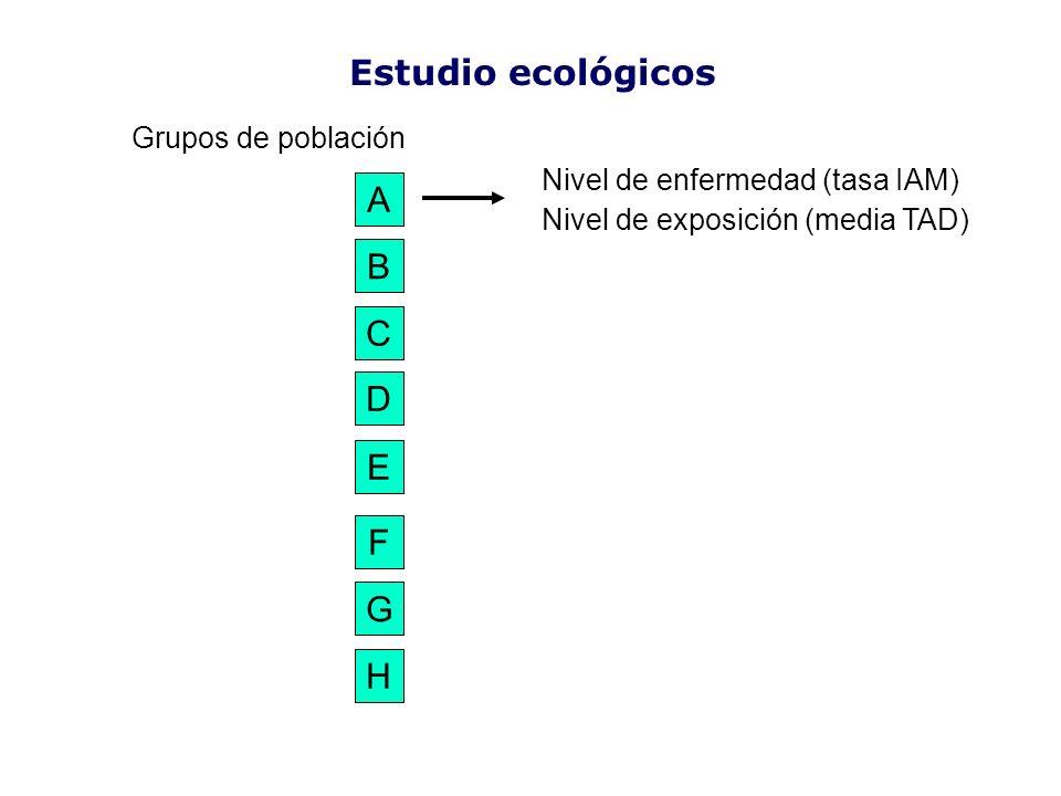 Estudio ecológicos A D B C H G F E Nivel de enfermedad (tasa IAM) Nivel de exposición (media TA)