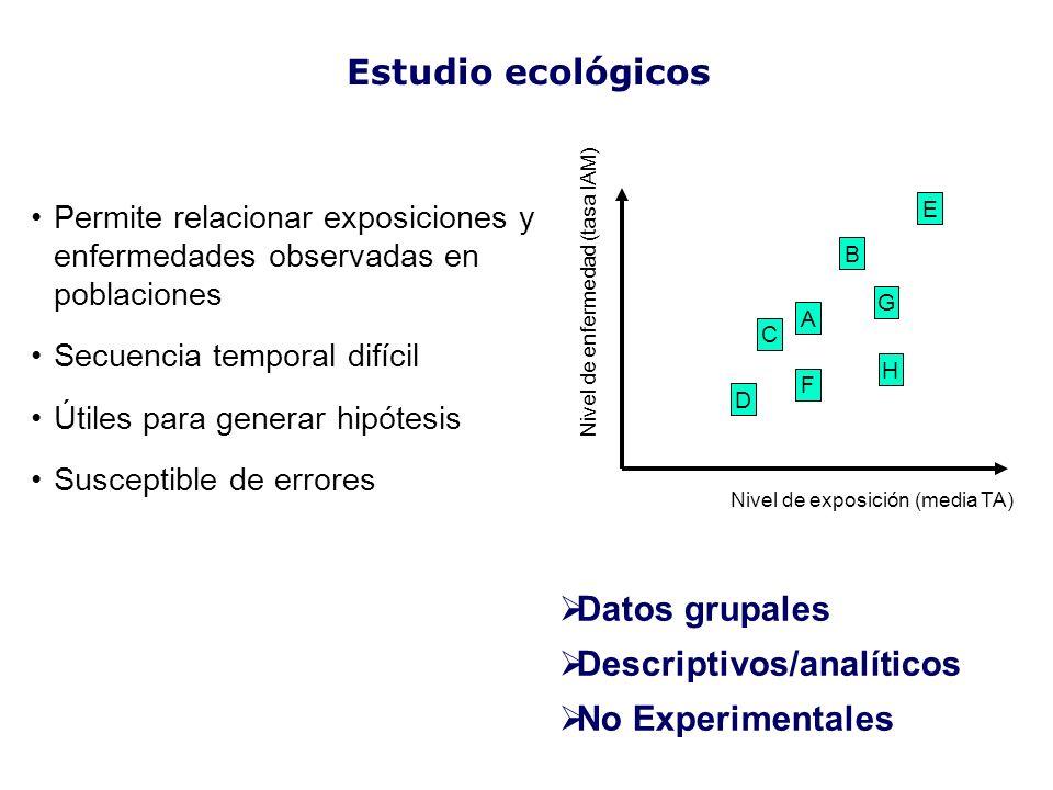 Permite relacionar exposiciones y enfermedades observadas en poblaciones Secuencia temporal difícil Útiles para generar hipótesis Susceptible de error