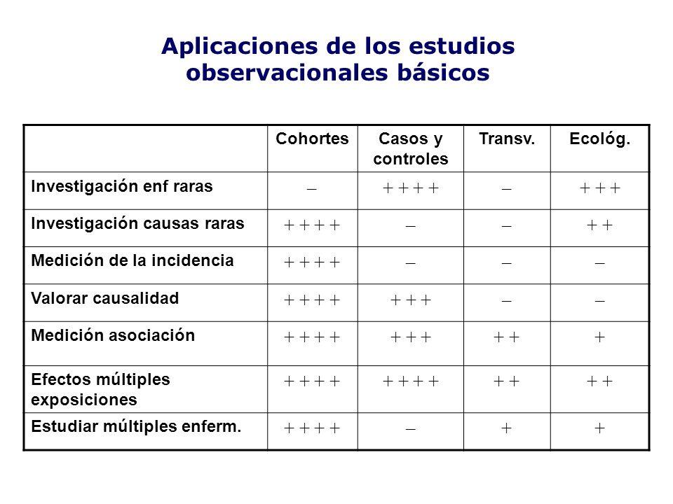 Aplicaciones de los estudios observacionales básicos CohortesCasos y controles Transv.Ecológ. Investigación enf raras –+ + –+ + + Investigación causas