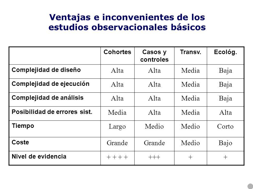 Ventajas e inconvenientes de los estudios observacionales básicos CohortesCasos y controles Transv.Ecológ. Complejidad de diseño Alta MediaBaja Comple