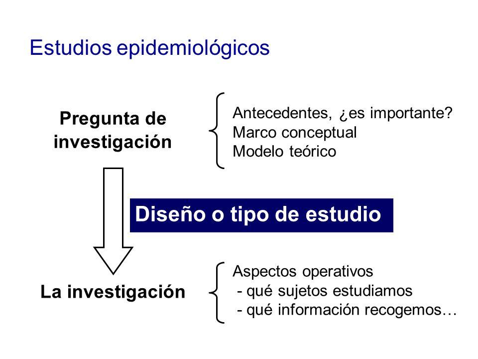 Estudios epidemiológicos Pregunta de investigación Antecedentes, ¿es importante? Marco conceptual Modelo teórico La investigación Aspectos operativos