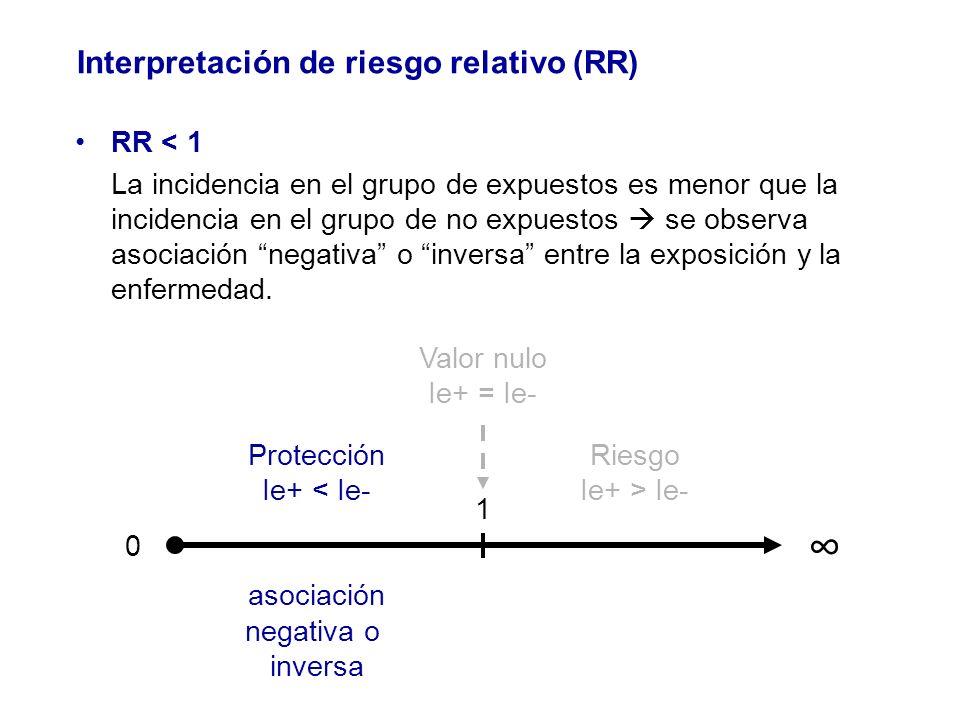 RR < 1 La incidencia en el grupo de expuestos es menor que la incidencia en el grupo de no expuestos se observa asociación negativa o inversa entre la